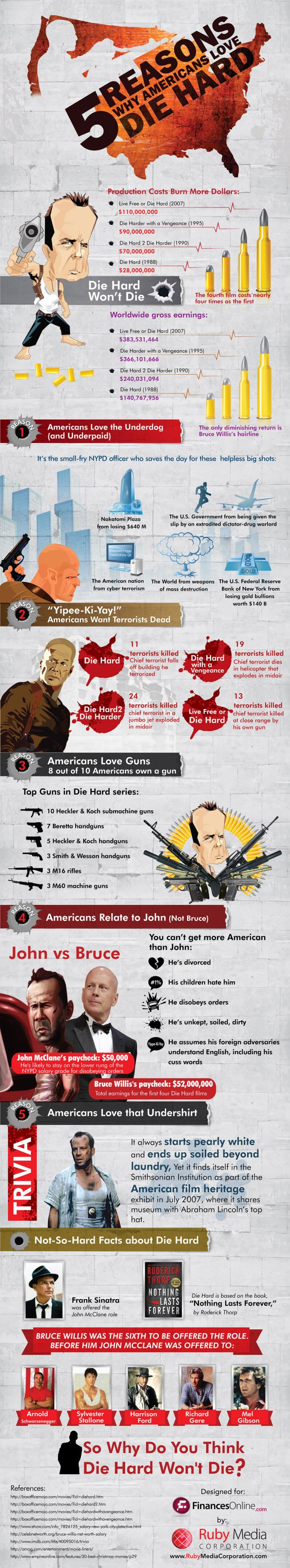 americans-die-hard-infographic